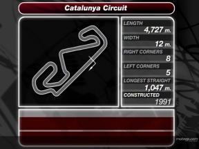 Análisis del circuito de Catalunya