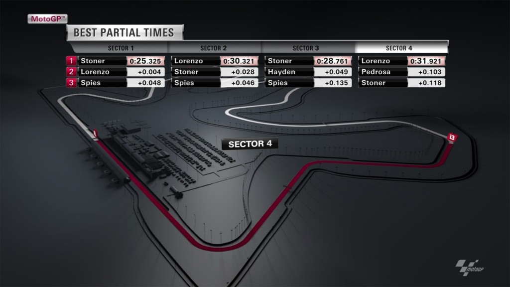 2012 MotoGP Graphics: Best Partial Times