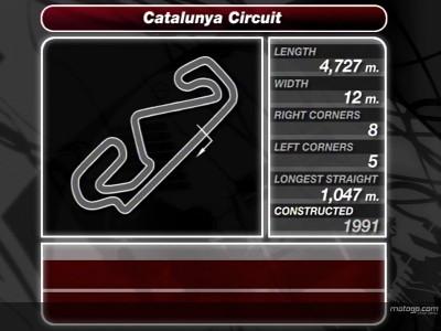 Análisis del Circuit de Catalunya