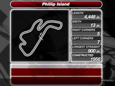 El circuito de Phillip Island