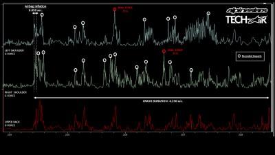 Alpinestars-Datenaufzeichnung von Márquez-Crash