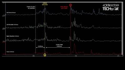 Así fue la caída de Lorenzo según los sensores de Alpinestars