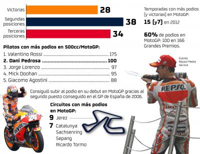 Pedrosa alcanza los 100 podios en MotoGP™