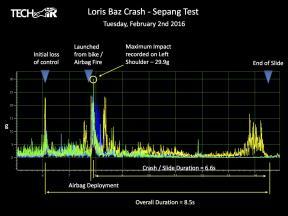 Impact of Baz's 290km/h Sepang crash registered at 29.9g's
