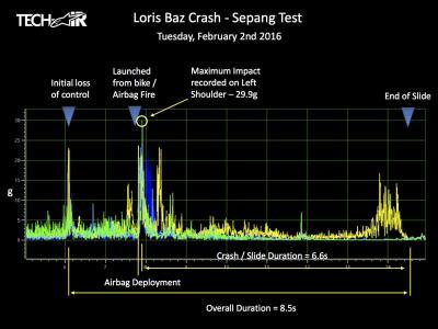 Einschlag von Baz bei 290 km/h in Sepang mit 29,9g