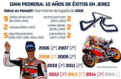 Dani Pedrosa: 10 años de éxitos en Jerez