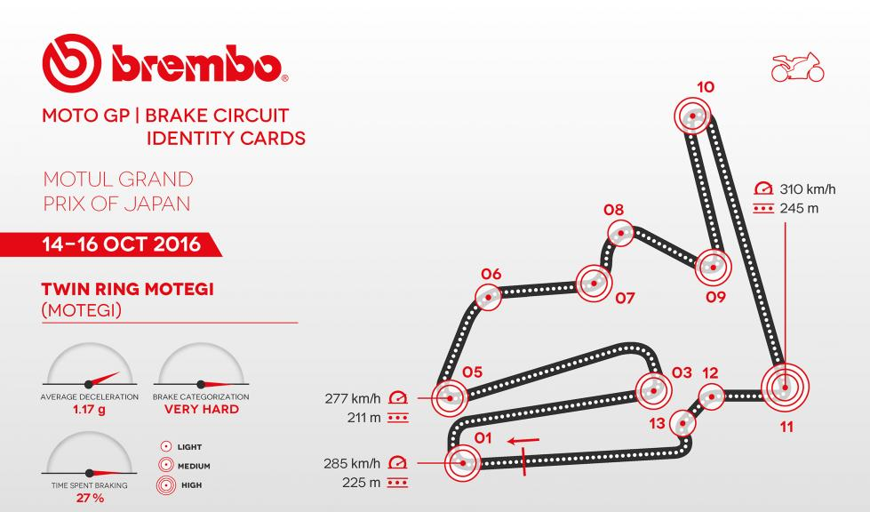 Brembo ID Card Grand Prix of Japan