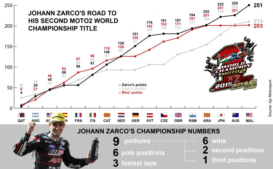 Zarco Numbers