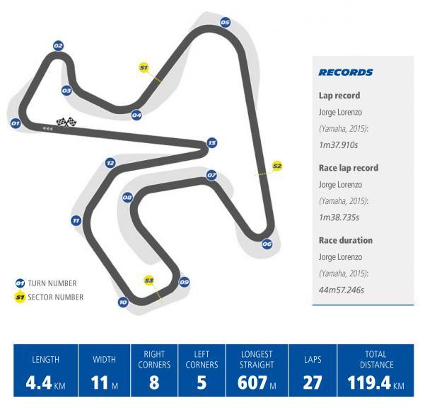 Michelin - Gran Premio Red Bull de España - en