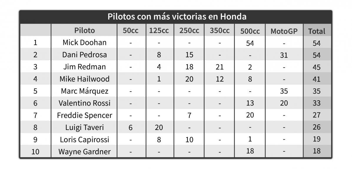 Pilotos más victorias Honda