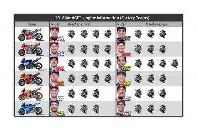 How Many Engines Does Each Rider Have Left Motogp
