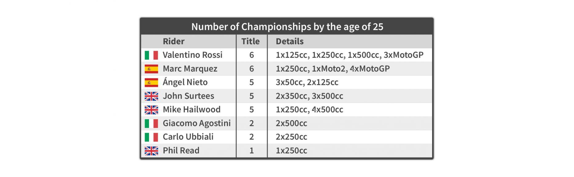 Championships - en