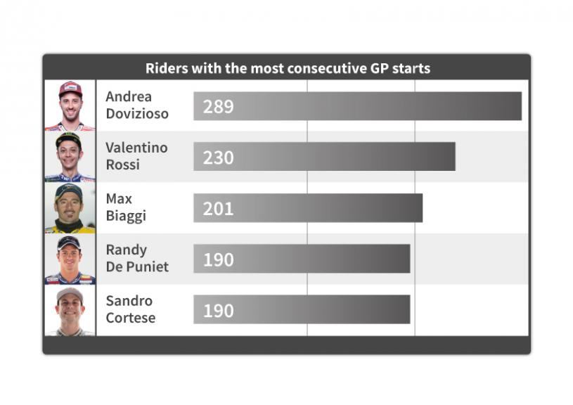 Infografia - Riders with the most consecutive GP starts