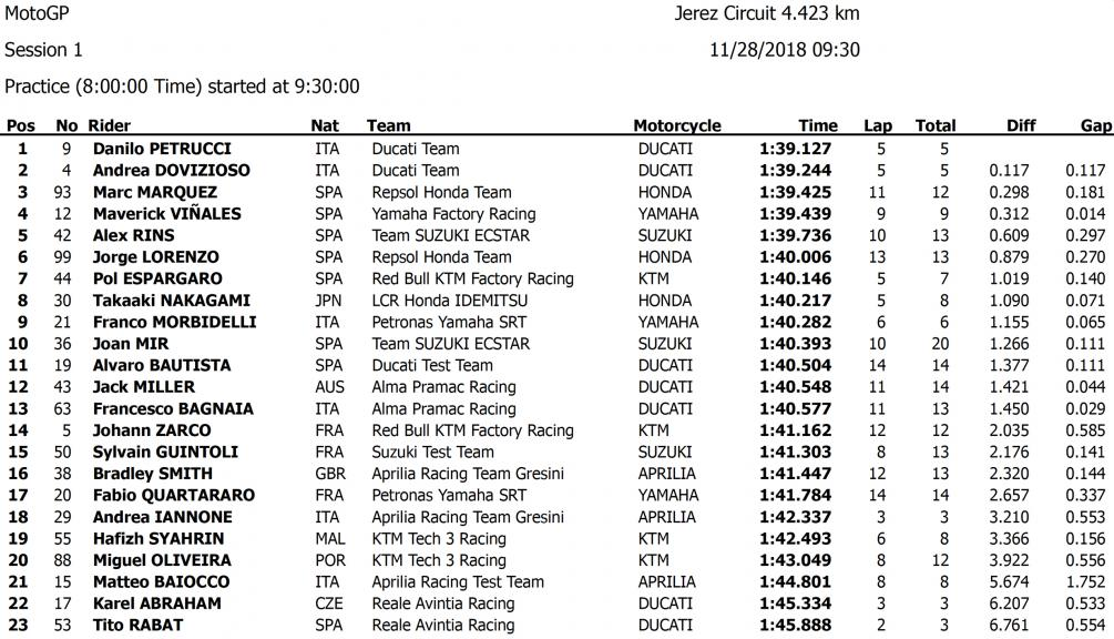 MotoGP Test Results