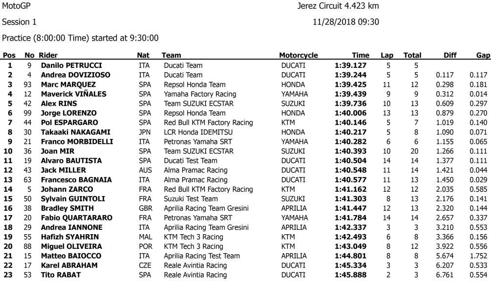 MotoGP Test Results