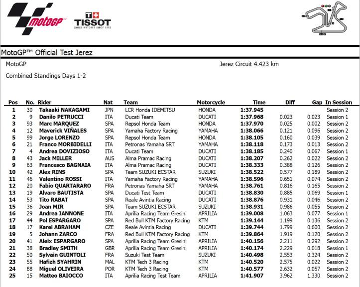 Jerez Test Combined Results