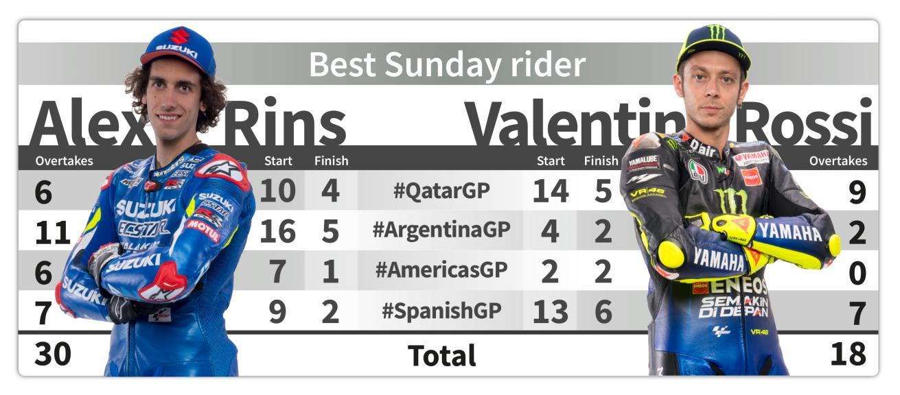 Best Sunday Rider