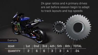 Übersetzungsverhältnisse in der MotoGP™