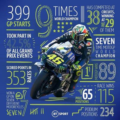 @valeyellow46 is set to start his 400th GP! // Courtesy