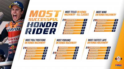 55 Premier class wins for @marcmarquez93, the third most successful