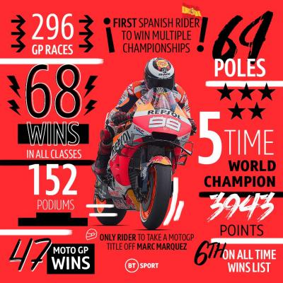 There's not much Jorge Lorenzo hasn't accomplished in this sport.