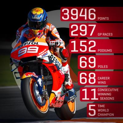 The numbers behind @lorenzo99's legendary career!