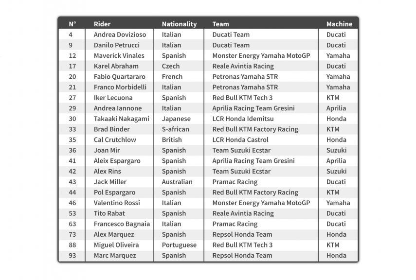 Entry list MotoGP 2020