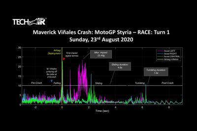 Un salto a 218 km/h: Así funcionó el airbag de Viñales