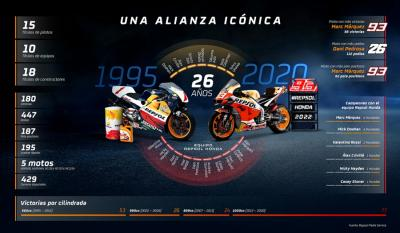Repsol and Honda to continue iconic partnership
