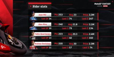 Have you checked the @motul #MotoGPFantasy rider stats ahead of