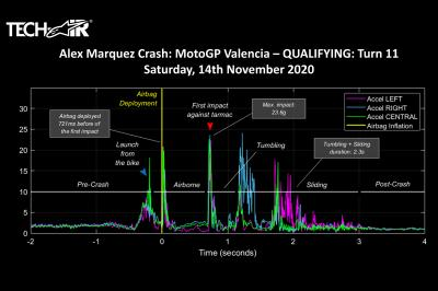 Alpinestars release Alex Marquez' highside crash data