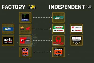 Le MotoGP™ expliqué : Constructeurs et teams