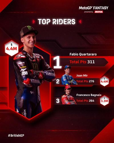 No surprise that the Top 3 in #MotoGP are the